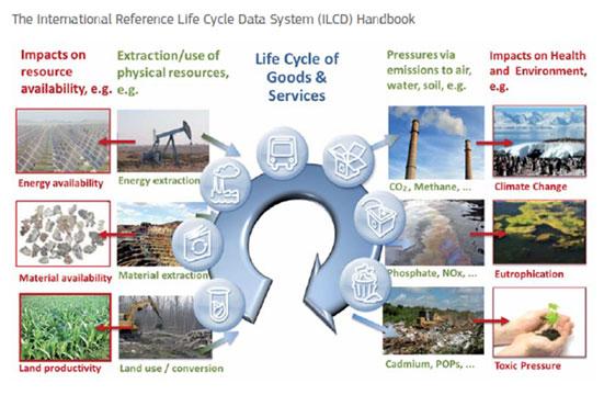 Ciclo de Vida de un producto - cursos de medio ambiente