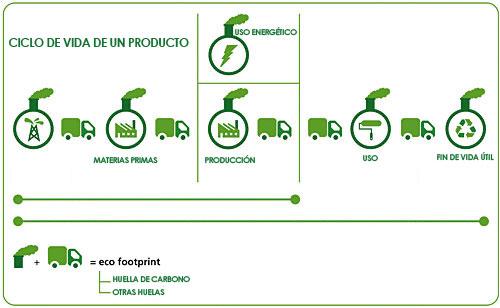 Huella-de-Carbono-de-un-Producto