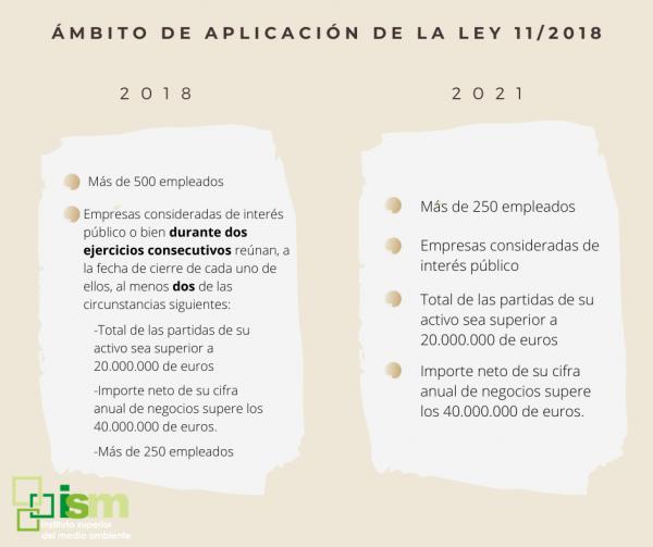 ambito de aplicacion de la ley 11/2018