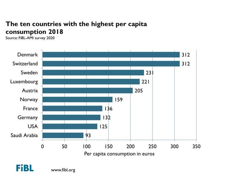 diez paises que mas consumen eco