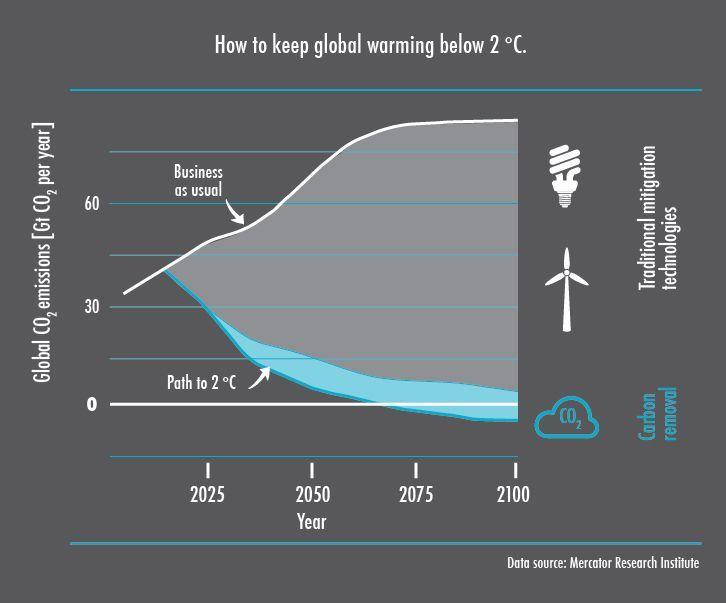 turismo y cambio climätico
