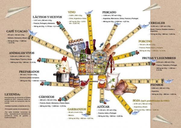 alimentos-kilométricos