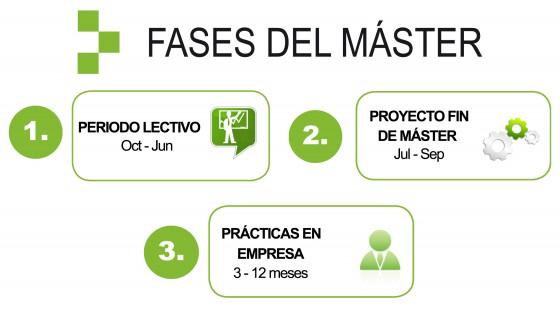 Fases del Máster en Gestión Ambiental en la Empresa
