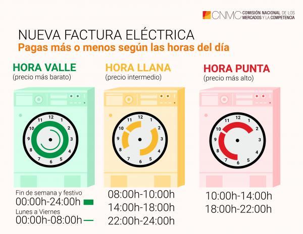 Infografía sobre las nuevas franjas horarias