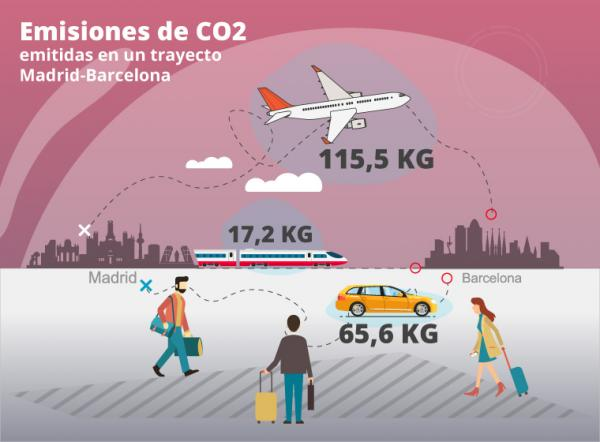 Movilidad Sostenible Verano